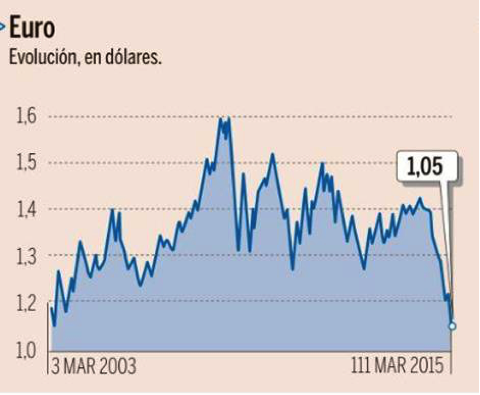 Euro Dolar - Altair Finance