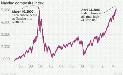 Gráfico del índice Nasdaq composite a 23 de abril