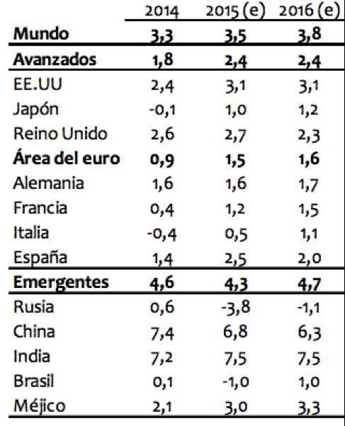 Estimación del FMI por países