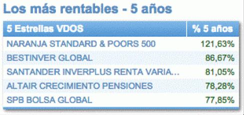 ranking de planes de pensiones quefondos.com