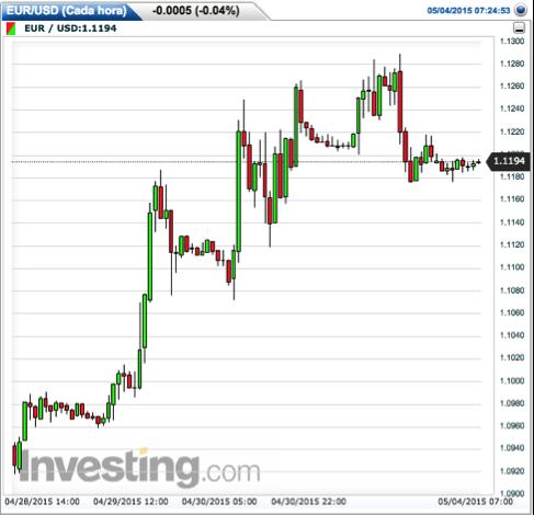 gráfico-tipo-cambio-euro-dólar