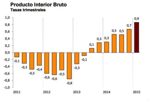 gráfico-evolución-PIB-trimestral