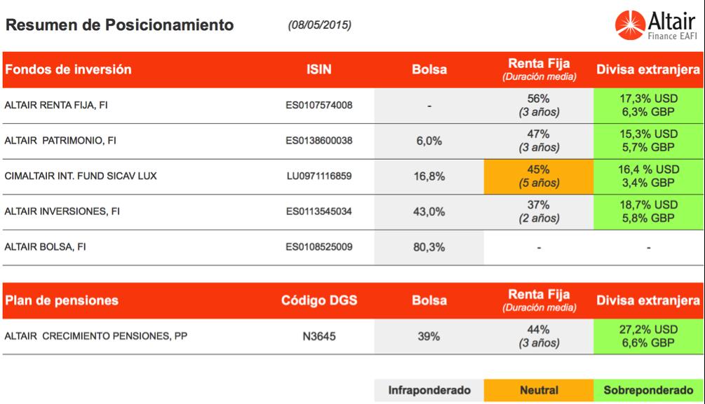 cuadro-posicionamiento-fondos-asesora-Altair-Finance