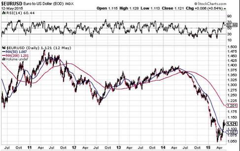gráfica-tipo-de-cambio-euro-dólar-desde-julio-2011