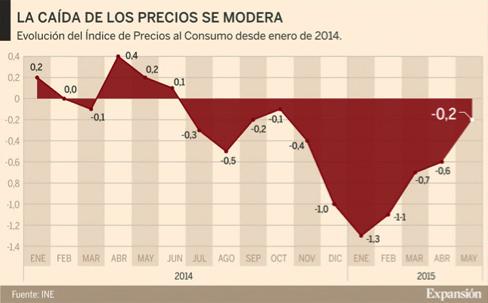 gráfico-evolución-IPC-desde-enero-de-2014