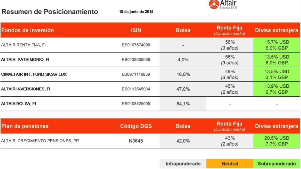 cuadro-posicionamiento-fondos-asesorados-por-Altair-Finance-a-18-junio