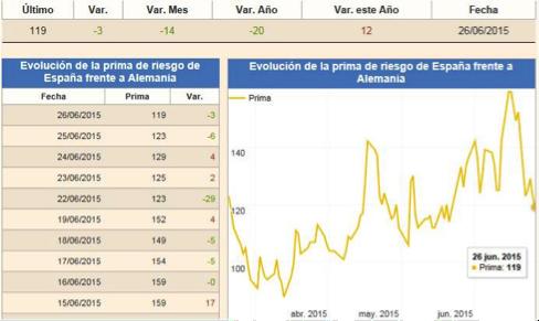 gráfico-de evolución-de-prima-de-riesgo-España-Alemania