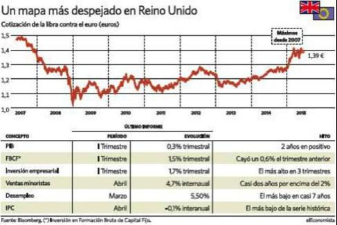 gráfica-tipo-de-cambio-libra-euro