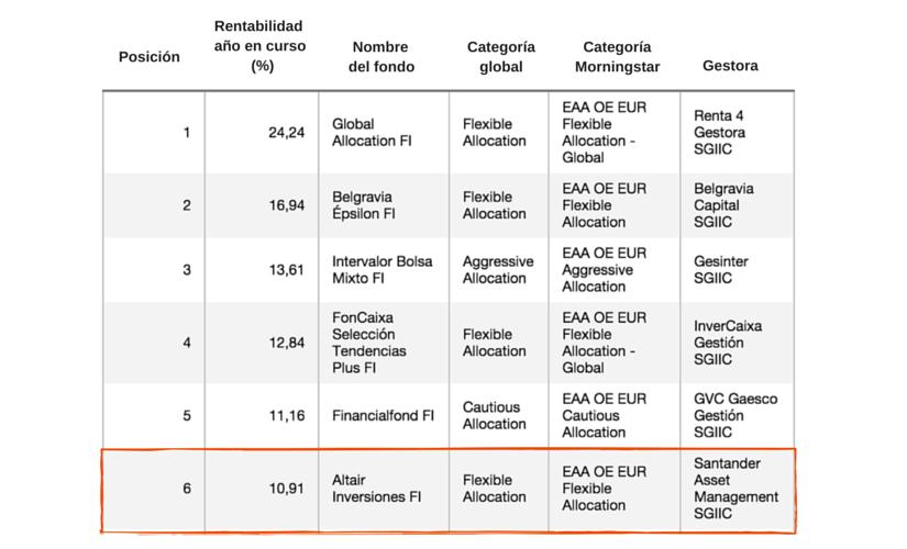 ranking-fondos-españoles-mixtos-más-rentables-primer-semestre-2015