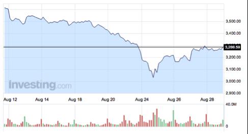 gráfico-precio-barril-WT-mes-agosto