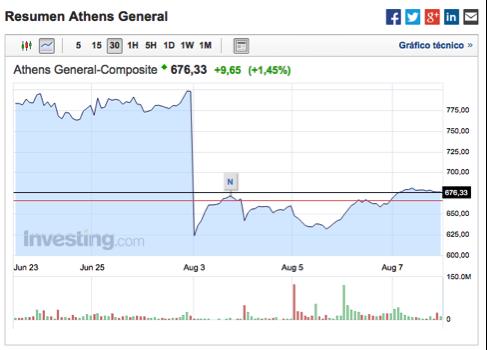 gráfico-bolsa-Grecia