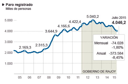 gráfico-evolución-del-número-de-parados-en-España