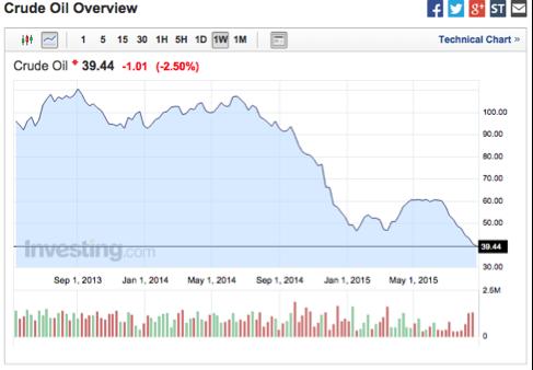 gráfico-de-cotización-del-barril-petróleo-WT