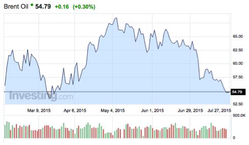 gráfico-del-precio-del-barril-de-Brent