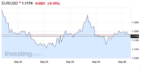 gráfico-tipo-de-cambio-euro-dólar