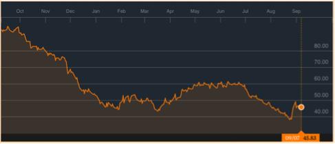 gráfico-precio-barril-crudo-West-Texas