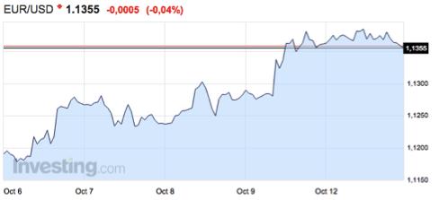 gráfico-del-tipo-de-cambio-euro-dólar-AltairFinance