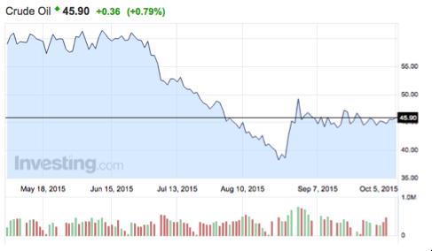gráfico-precio-petróleo-WT