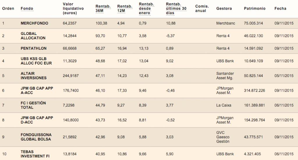 clasificación-Altair-Inversiones-categoría-mixtos-flexibles-Expansión