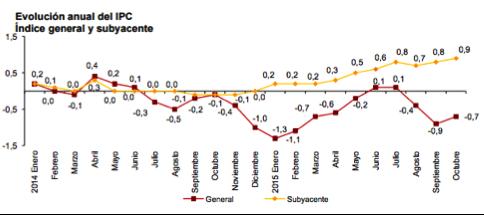 gráfico-evolución-IPC-España-Altair-Finance