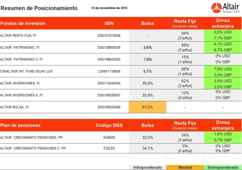poscionamiento-fondos-asesorados-por-altair-finance-12-noviembre