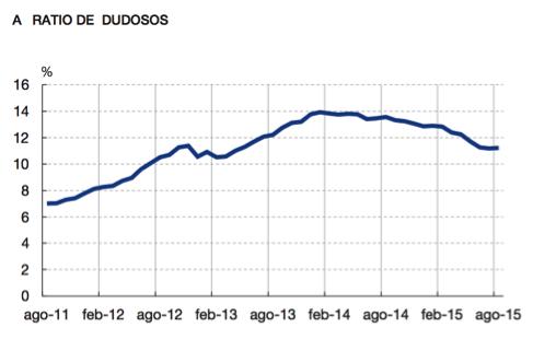 gráfico-ratio-cobros-dudosos-altair-finance