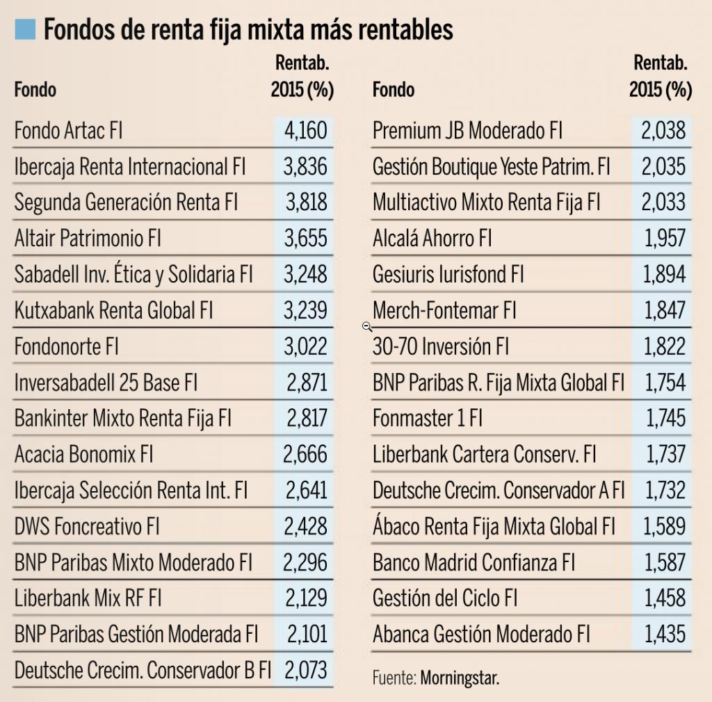 clasificación-de-los-fondos-de-renta-fija-mixta-más-rentables-expansión