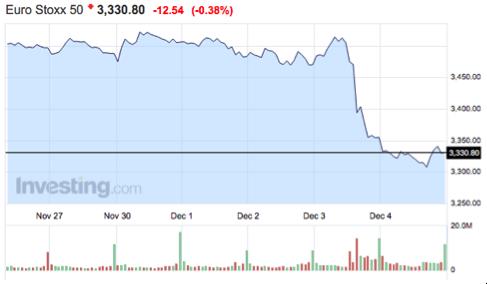 gráfico-índice-euro-stoxx-50-Altair-Finance