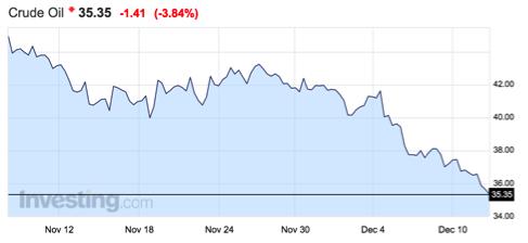 gráfico-precio-petróleo-último-mes-altair-finance