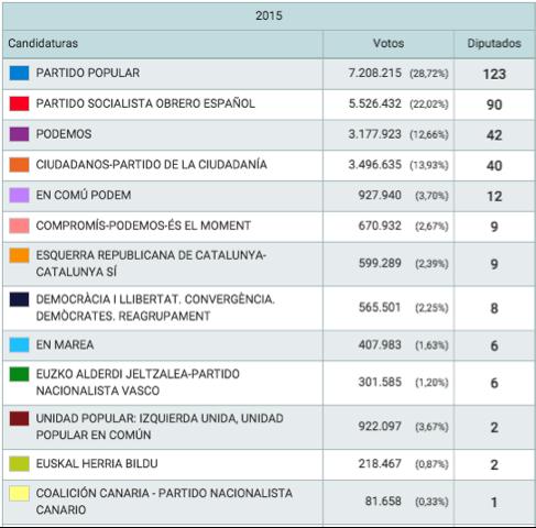 datos-resultados-electorales-España-20-diciembre-2015