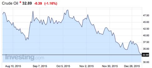 gráfico-precio-petróleo