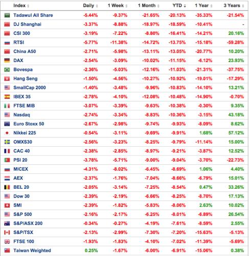cuadro-con-los-índices-bursátiles-altair-finance