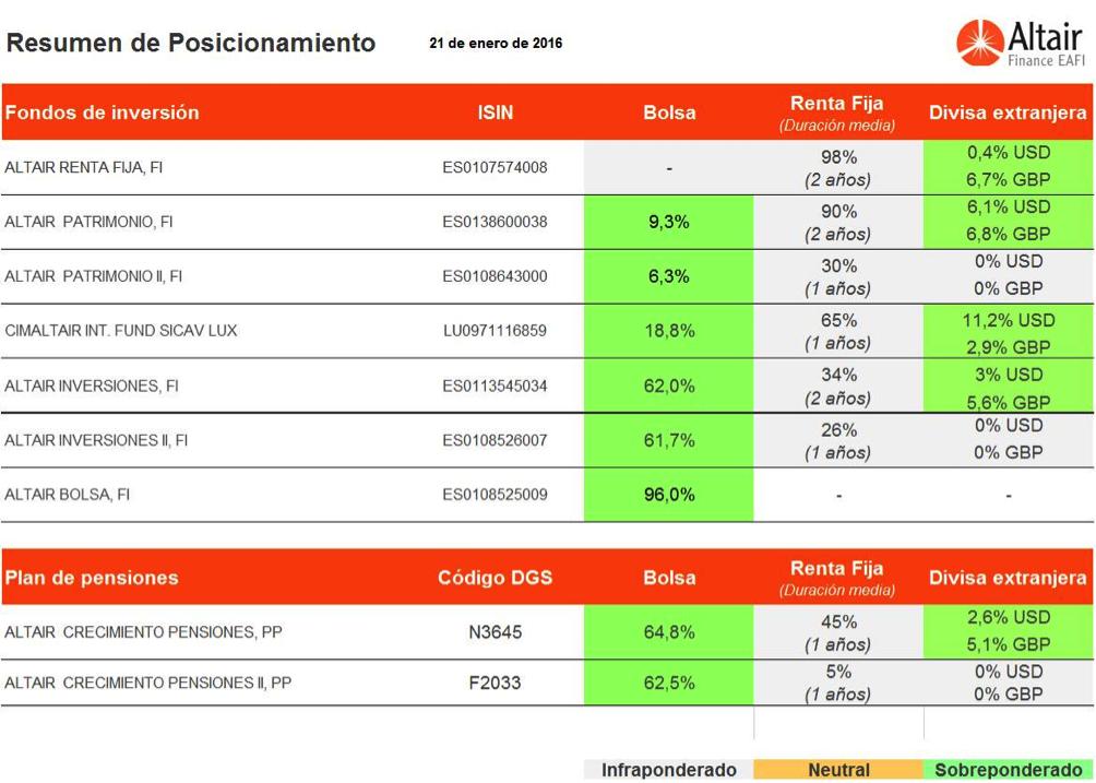 posicionamiento-fondos-asesorados-altair-finance-21-enero