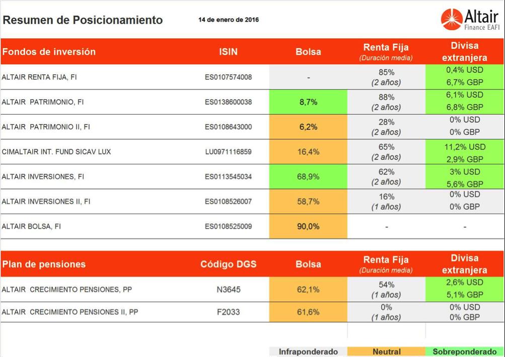 cuadro-posicionamiento-fondos -asesorados-altair-finance-14-enero