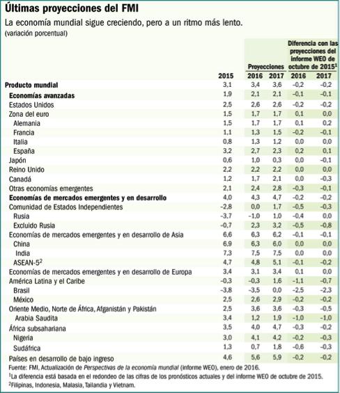 últimas-proyecciones-perspectivas-económicas-FMI-enero-2016