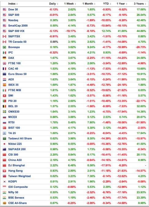 cuadro-rentabilidad-principales-índices-bursátiles-altair-finance