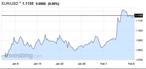 gráfico-cambio-euro-dólar-altair-finance