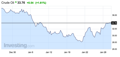 gráfico-precio-petróleo-crudo
