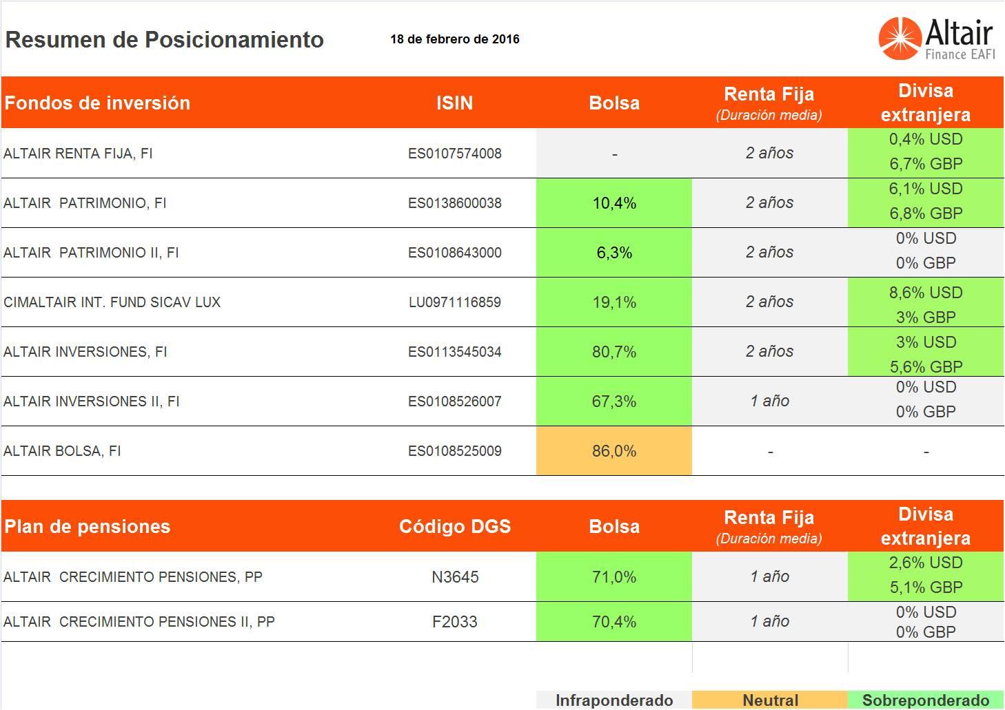 cuadro-posicionamiento-fondos-asesorados-Altair-Finance-18-febrero