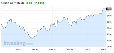 gráfico-evolución-petróleo-crudo-altair-finance