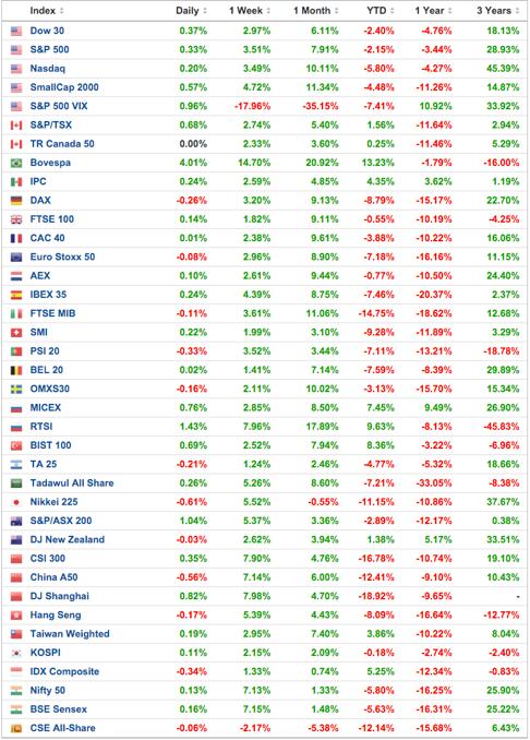 rentabilidades-principales-índices-bursátiles-altair-finance