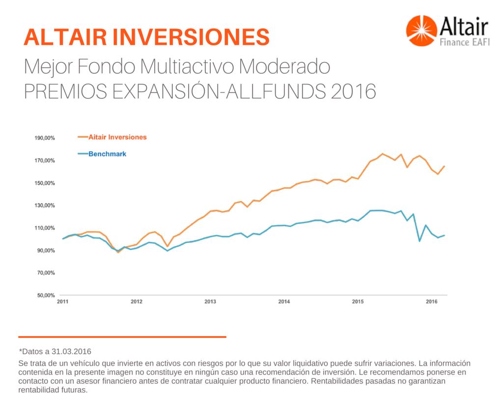 Altair-Inversiones-Mejor-Fondo-Mixto-Moderado-Expansión-Allfunds