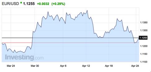 gráfico-evolución-tipo-cambio-euro-dólar-Altair-Finance