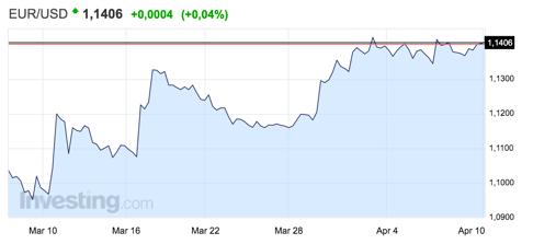 cambio-euro-dolar-altair-finance