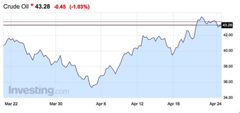 precio-petróleo-crudo-Altair-Finance