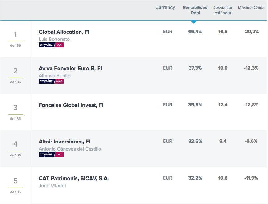 clasificación-fondos-mixtos-flexibles-EUR-3-años-Citywire-Altair-Inversiones