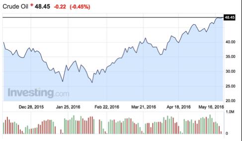 gráfico-evolución-precio-crudo-WTE-Altair-Finance