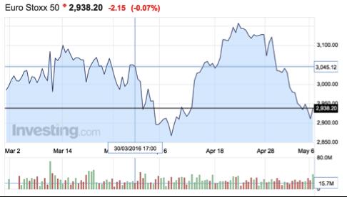 gráfico-evolución-eurostoxx50-Altair-Finance