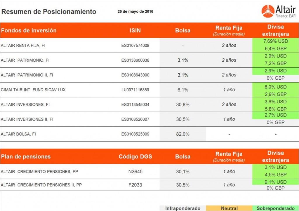 Posicionamiento-de-los-fondos-de-inversión-de-Altair-Finance-a-26-mayo-2016