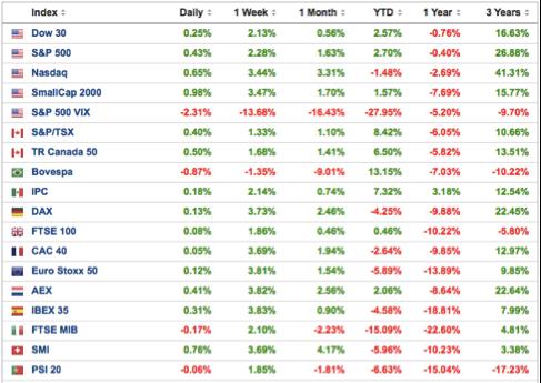 rentabilidad-de--los-principales-índices-bursátiles-Altair-Finance